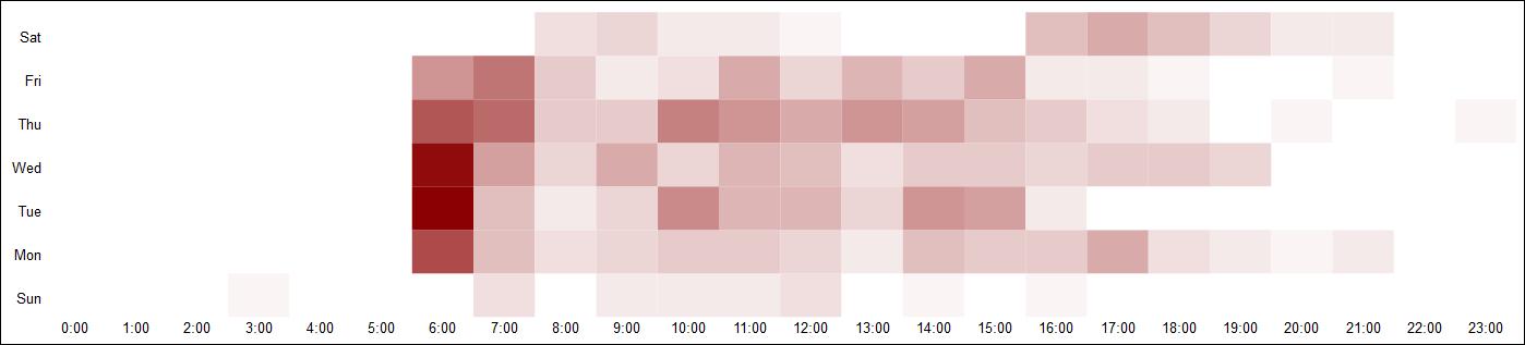 Heatmap der Twitter-Aktivitäten